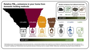 Relative domestic PM emissions